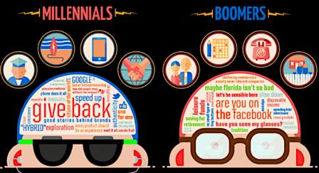 Millennials et Boomers