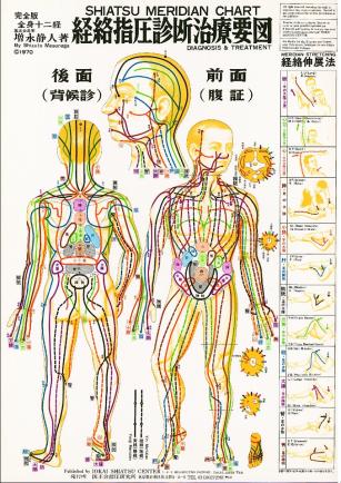 Carte de méridiens dans le shiatsu