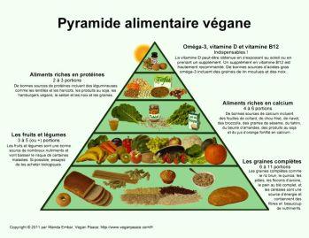 pyramide-alimentaire-vegane-