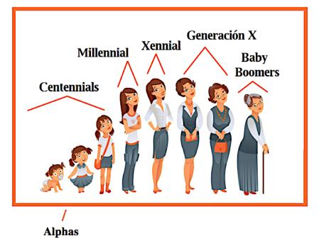 Les grandes générations sociales