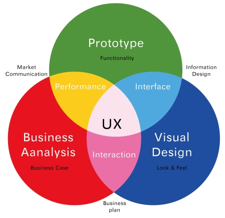 Schéma UX design