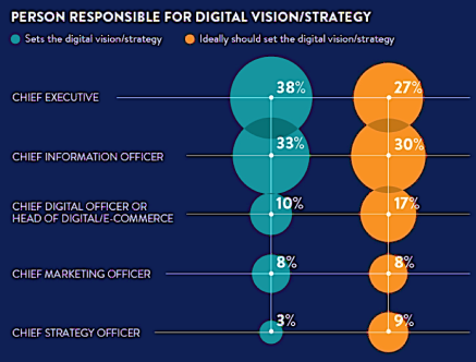 Chief Digital officer transformation digitale