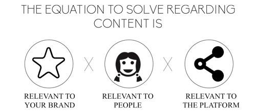 content-equation