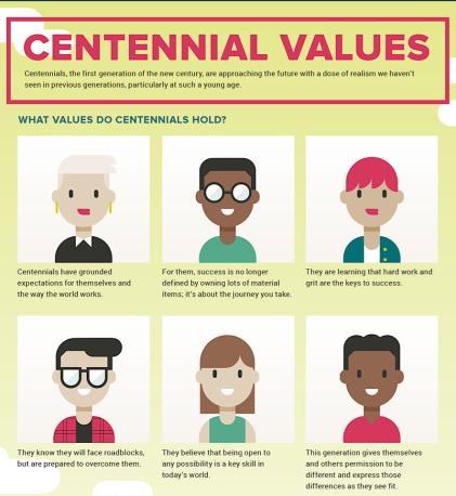 centennials