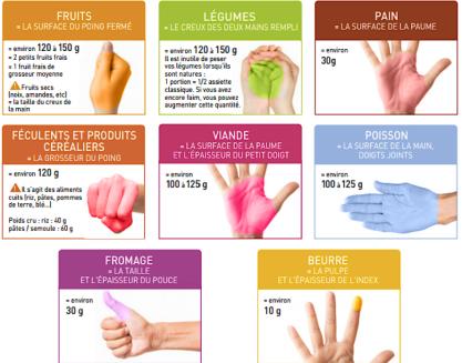 Méthode des mains